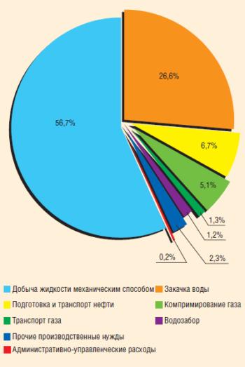 Рис. 4. Структура энергопотребления нефтедобычи по технологическим процессам