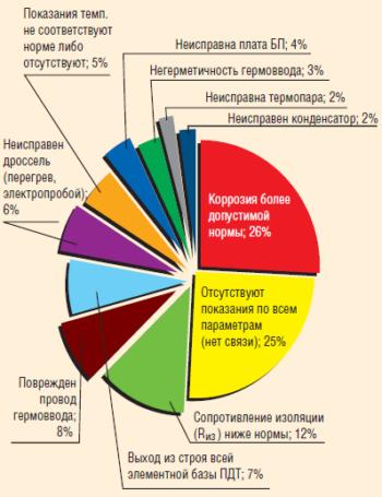 Рис. 5. Дефекты, выявленные при разборах отказавших ПДТ