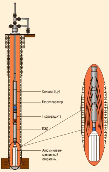 Рис. 5. Метод катодной защиты
