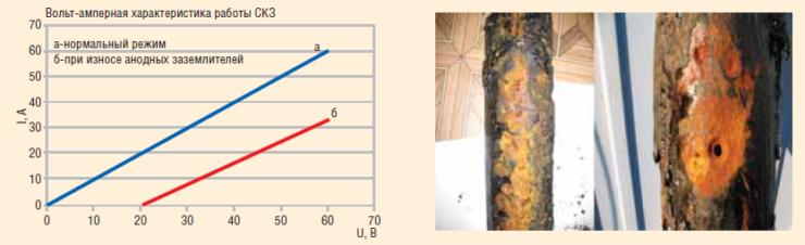 Рис. 5. Наружная коррозия трубопровода, вызванная износом анодных заземлителей