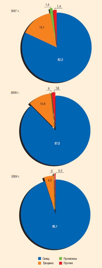 Рис. 5. Основные причины отказов на нефтепроводах ТПП «Когалымнефтегаз», 2007–2009 гг., %