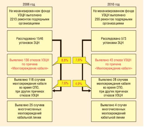 Рис. 5. Отказы, связанные с мехповреждениями кабеля в 2006 и 2010 гг.