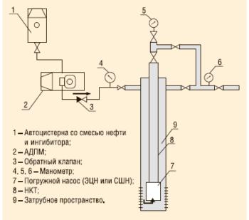 Рис. 5. Промывка скважин горячей нефтью (или водой) с добавкой ингибитора «Пральт-11 марка В»