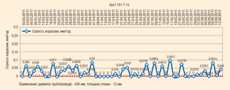 Рис. 5. Результаты измерений скорости коррозии при помощи системы Microcor (куст 101-Т15)