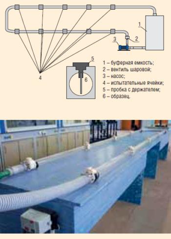 Рис. 5. Схема установки для проведения лабораторных испытаний материалов НГПТ в условиях движущейся среды
