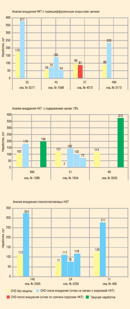 Рис. 6. Анализ внедрения антикоррозионных НКТ в ООО «РН-Пурнефтегаз»