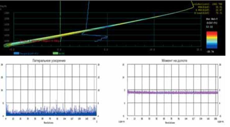 Рис. 6. Моделирование поведения КНБК с долотом SMITH PDC серии MDSi716 диаметром 8 ½ дюйма в системе IDEAS