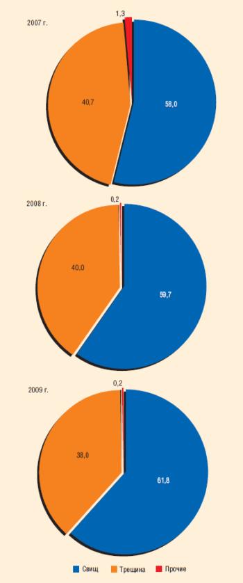 Рис. 6. Основные причины отказов на водоводах ТПП «Когалымнефтегаз», 2007–2009 гг., %