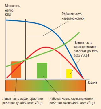 Рис. 6. Распределение фонда скважин, оборудованных УЭЦН, по параметрам работы