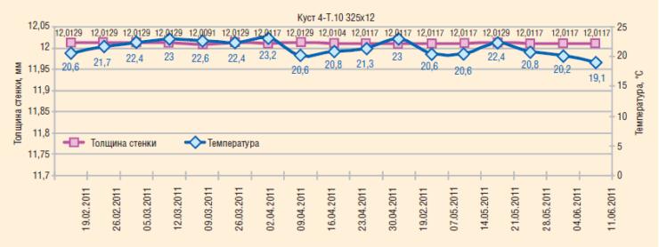 Рис. 6. Результаты измерений толщины стенок и температуры при помощи системы Ultracorr (куст 4-Т10)
