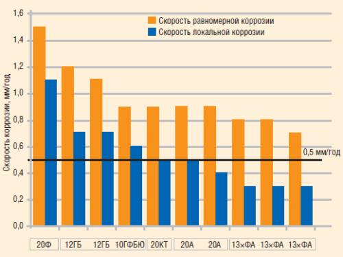 Рис. 6. Результаты лабораторных коррозионных испытаний НГПТ в «РосНИТИ»