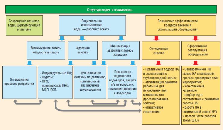 Рис. 6. Структура и взаимосвязь задач развития системы ППД ОАО «Татнефть»