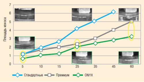 Рис. 7. Результаты испытаний резцов различных серий на износоустойчивость