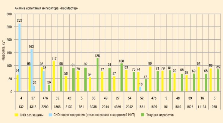 Рис. 7. Результаты испытания ингибитора коррозии «КорМастер-1035»