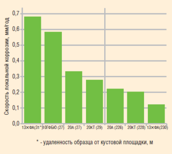 Рис. 7. Результаты лубрикаторных коррозионных испытаний НГПТ в ТПП «Когалымнефтегаз»