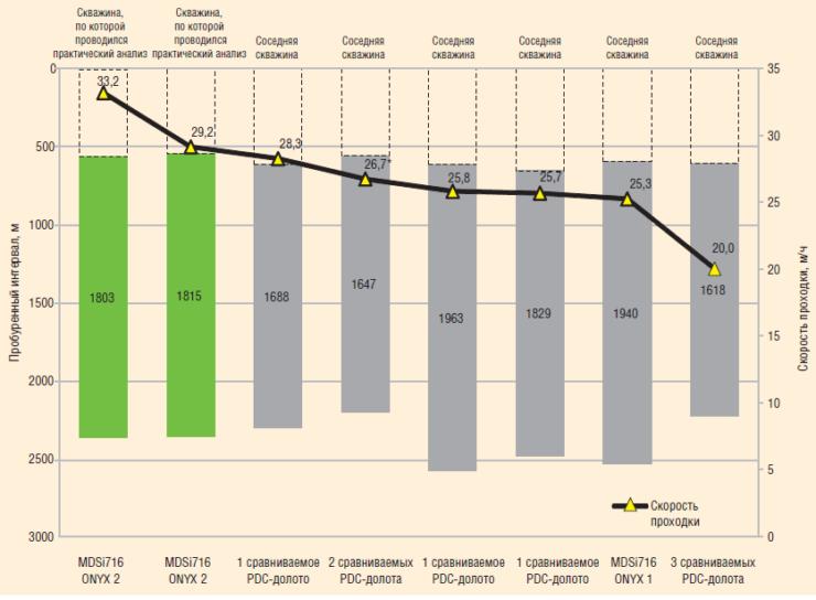 Рис. 8. График механической скорости на интервале бурения под эксплуатационную колонну долот PDC c резцами различных типов и КНБК PowerDrive VorteX. Интервалы бурения более 2000 м