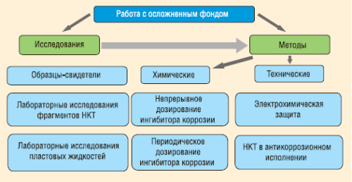 Рис. 8. Подход к решению проблем в эксплуатации НКТ