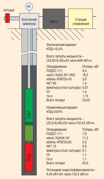 Рис. 8. Расчет вариантов работы скважины