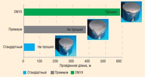 Рис. 8. Результаты испытаний резцов различных серий на термостойкость