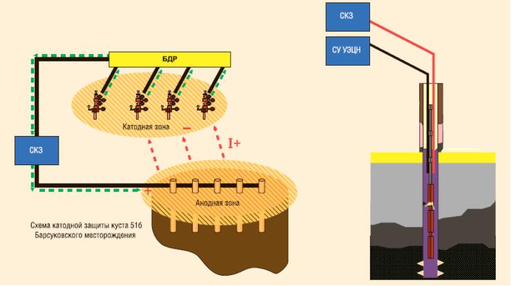Рис. 8. Схема электрохимической защиты погружного оборудования (текущий вариант)