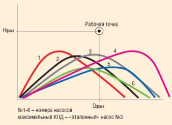 Рис. 9. Энергетические характеристики насосов, обеспечивающих заданный дебит и напор
