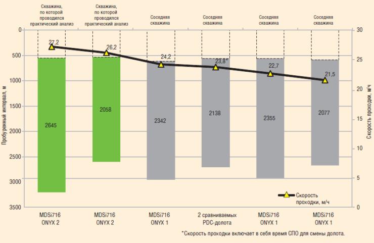 Рис. 9. График механической скорости на интервале бурения под эксплуатационную колонну долот PDC c резцами различных типов и КНБК PowerDrive VorteX. Интервалы бурения более 2000 м