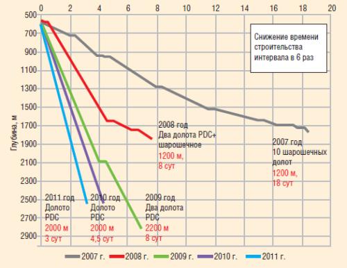 Рис. 9. График времени механического бурения. Интервал бурения под кондуктор 215,9 мм. Результаты за 2007–2011 гг.