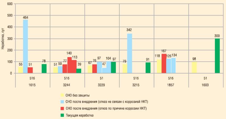 Рис. 9. Результаты внедрения электрохимической защиты в ООО «РН-Пурнефтегаз»