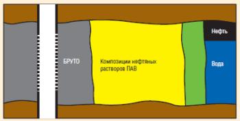 Рис. 9. Схема технологии в период ОЗЦ