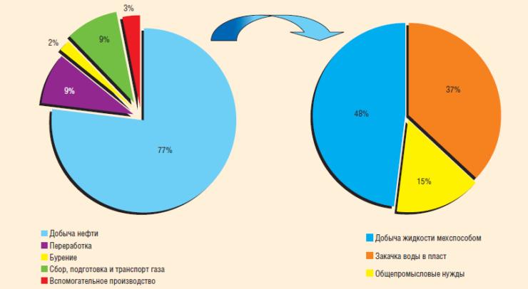 Рис.2. Структура потребления электроэнергии по направлениям деятельности в ОАО «Сургутнефтегаз»
