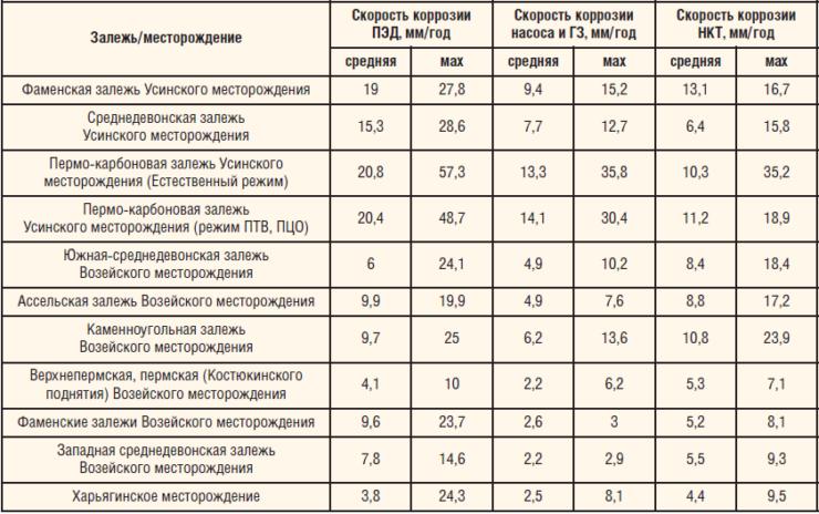 Таблица 2. Скорость коррозии ВСО на объектах ТПП «ЛУКОЙЛ-Усинскнефтегаз»