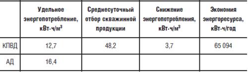 Снижение энергопотребления при замене ПЭД 32 на ВД 32