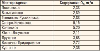 Таблица 3. Содержание кислорода в системах ППД основных месторождений ТПП «Когалымнефтегаз»