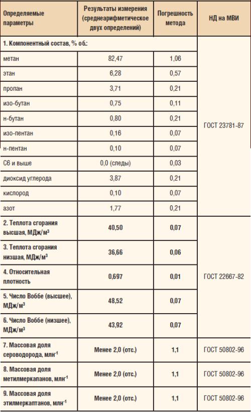 Содержание СО2 в скважинах Урманского м/р (скв. № 766)
