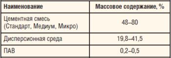 Таблица 1. Состав БТРУО