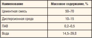 Таблица 5. Состав ЭТРУО