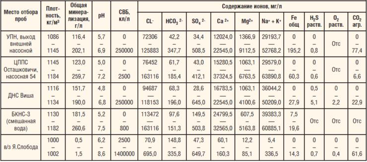 Таблица 1. Состав воды, закачиваемой в систему ППД «Белоруснефть»