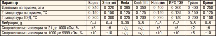 Таблица 1. Сравнение основных параметров работы ПДТ различных производителей