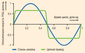 Сравнение скорости движения штанг при использовании разных видов приводов