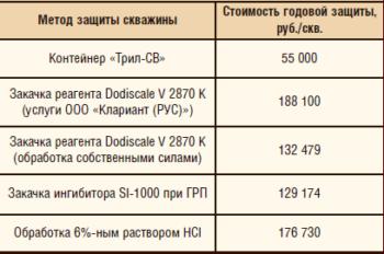 Таблица 1. Сравнение стоимости разных методов защиты скважин от образования солей