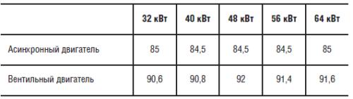 Сравнительные показатели КПД вентильных и асинхронных двигателей