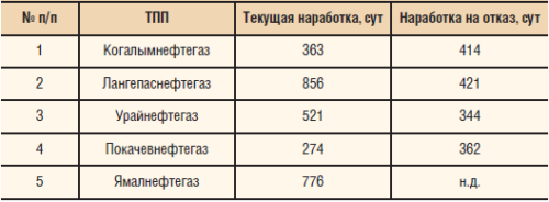 Средние текущие наработки и наработки на отказ в «ЛУКОЙЛ — Западная Сибирь» по ТПП