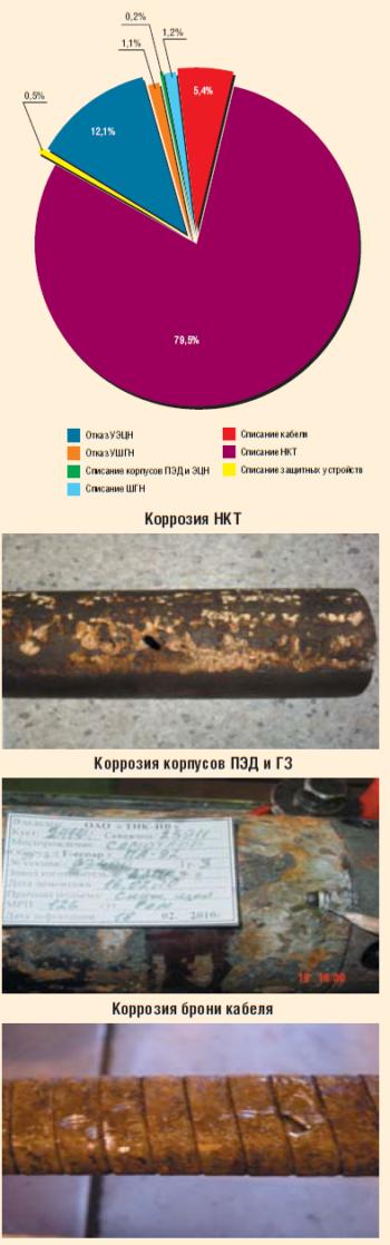 Структура ущерба ТНК-ВР от коррозии подземного оборудования