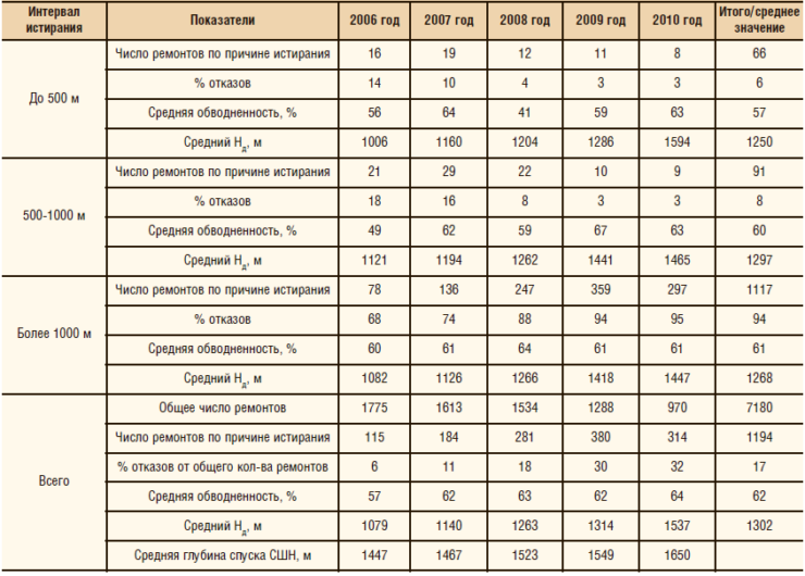 Таблица 1. Анализ отказов УСШН по причине истираний НКТ