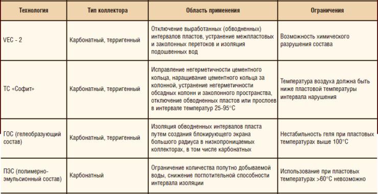 Таблица 1. Область применения и основные риски технологий селективной изоляции водопритока