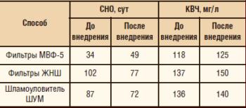 Таблица 1. Результаты внедрения фильтров МВФ-5 и ЖНШ и шламоуловителей ШУМ