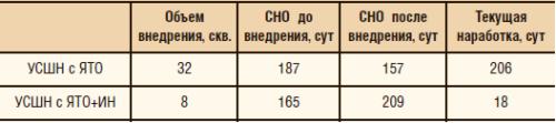 Таблица 2. Результаты внедрения якорей-трубодержателей ЯТ-О