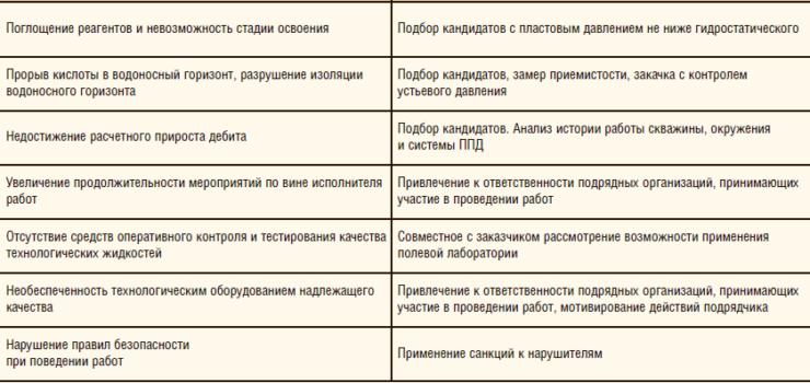 Таблица 2. Риски стимуляции карбонатных коллекторов кислотными методами и способы их устранения