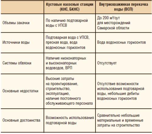 Таблица 4. Сравнение стандартной схемы ППД и ВСП
