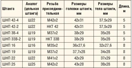 Таблица 3. Технические характеристики полых штанг